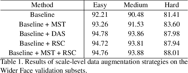 Figure 2 for MogFace: Rethinking Scale Augmentation on the Face Detector