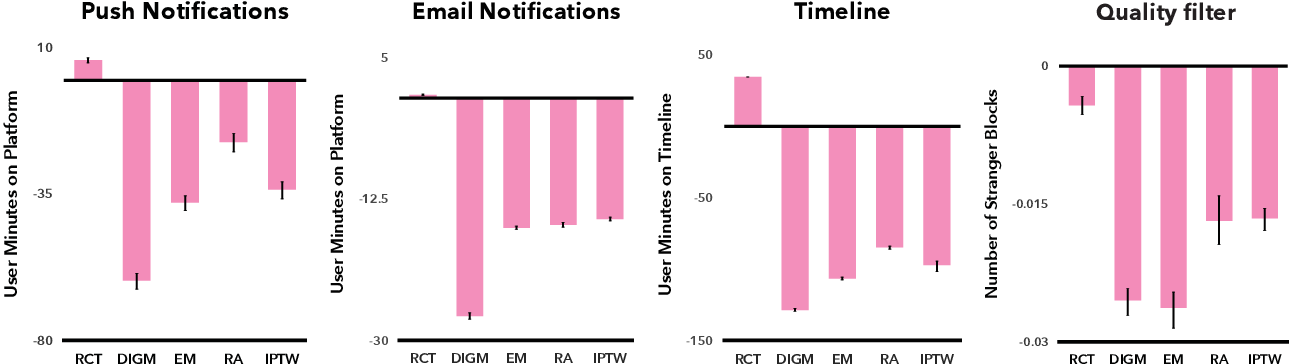 Figure 1 for Causal Inference Struggles with Agency on Online Platforms
