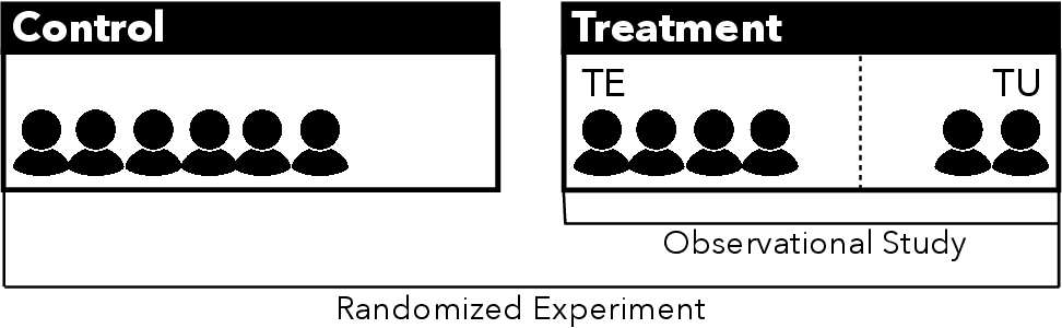 Figure 3 for Causal Inference Struggles with Agency on Online Platforms