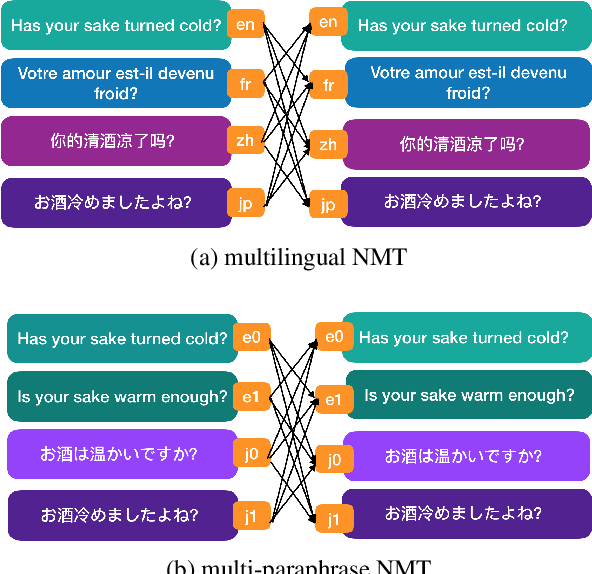 Figure 1 for Paraphrases as Foreign Languages in Multilingual Neural Machine Translation
