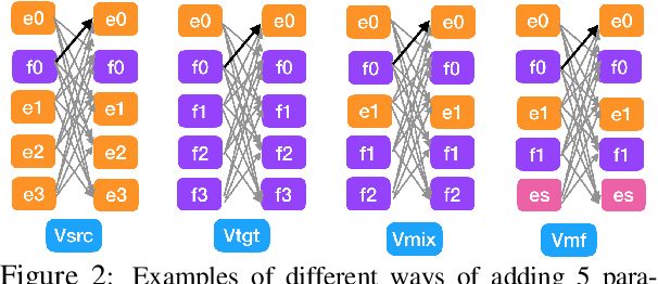 Figure 3 for Paraphrases as Foreign Languages in Multilingual Neural Machine Translation