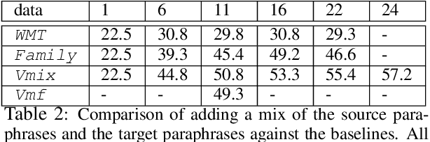 Figure 4 for Paraphrases as Foreign Languages in Multilingual Neural Machine Translation