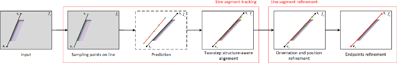 Figure 1 for LOF: Structure-Aware Line Tracking based on Optical Flow