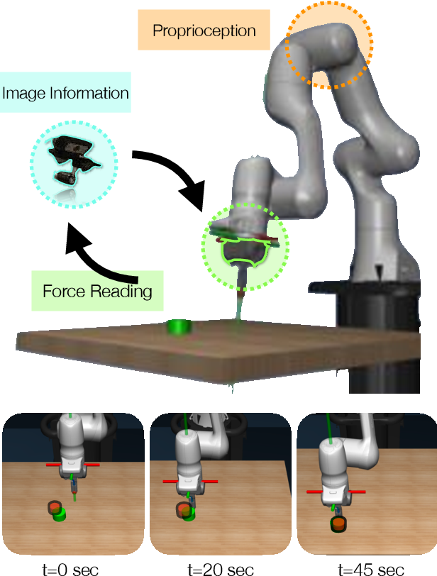 Figure 1 for Multimodal Sensor Fusion with Differentiable Filters