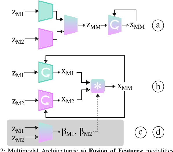 Figure 2 for Multimodal Sensor Fusion with Differentiable Filters
