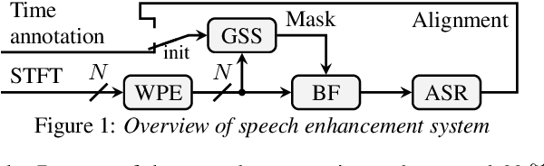 Figure 1 for Guided Source Separation Meets a Strong ASR Backend: Hitachi/Paderborn University Joint Investigation for Dinner Party ASR