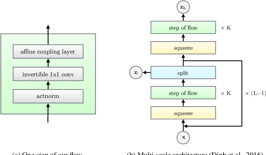 Figure 3 for Glow: Generative Flow with Invertible 1x1 Convolutions