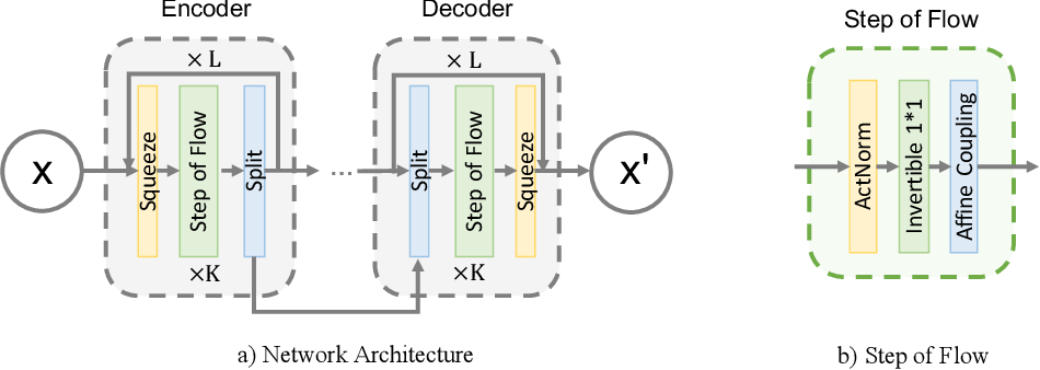 Figure 1 for Are Deep Neural Architectures Losing Information? Invertibility Is Indispensable
