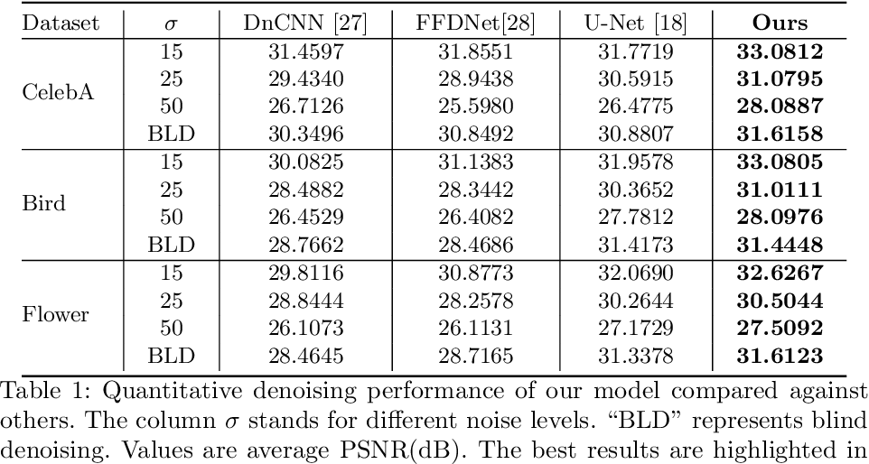 Figure 2 for Are Deep Neural Architectures Losing Information? Invertibility Is Indispensable