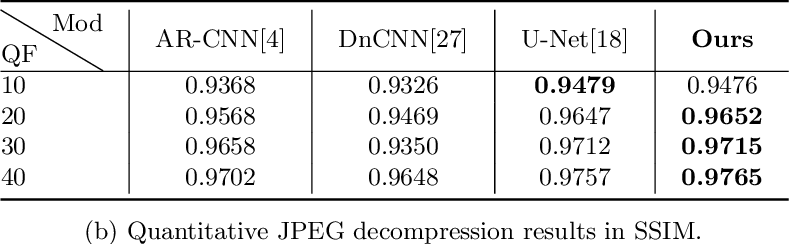 Figure 4 for Are Deep Neural Architectures Losing Information? Invertibility Is Indispensable