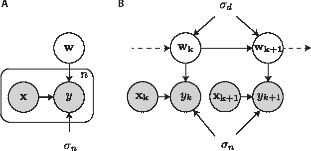 Figure 1 for Bayesian Extensions of Kernel Least Mean Squares
