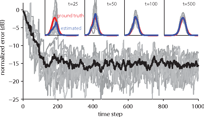 Figure 3 for Bayesian Extensions of Kernel Least Mean Squares