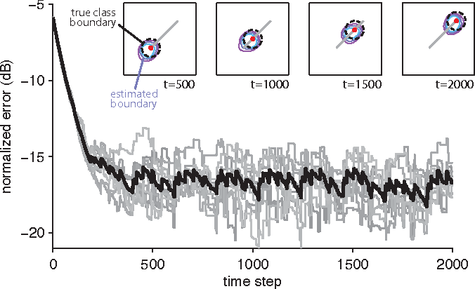 Figure 4 for Bayesian Extensions of Kernel Least Mean Squares
