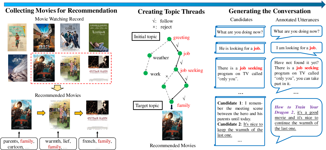 Figure 3 for Towards Topic-Guided Conversational Recommender System