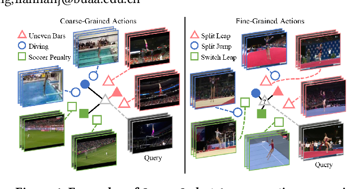 Figure 1 for Few-Shot Fine-Grained Action Recognition via Bidirectional Attention and Contrastive Meta-Learning