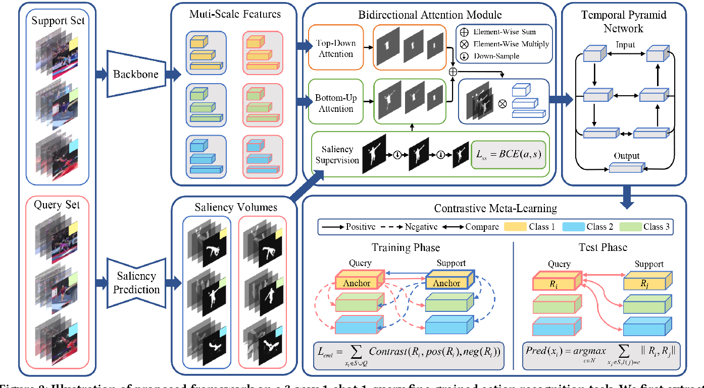 Figure 3 for Few-Shot Fine-Grained Action Recognition via Bidirectional Attention and Contrastive Meta-Learning