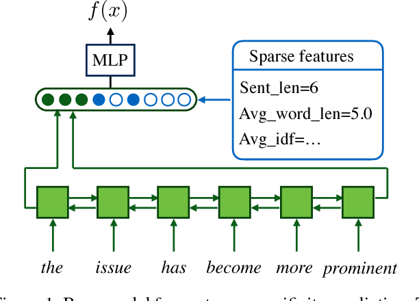 Figure 1 for Domain Agnostic Real-Valued Specificity Prediction