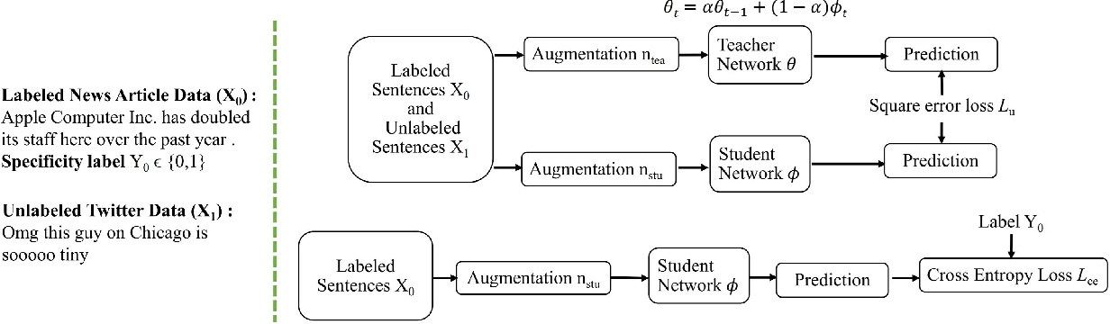 Figure 3 for Domain Agnostic Real-Valued Specificity Prediction