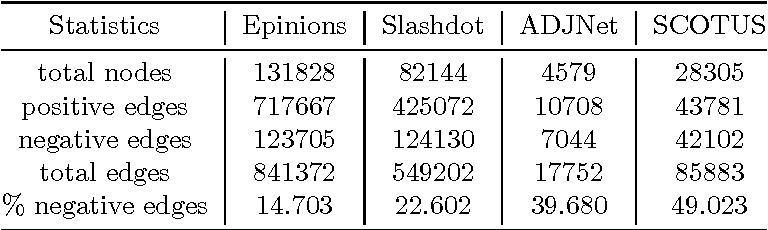 Figure 2 for SIGNet: Scalable Embeddings for Signed Networks