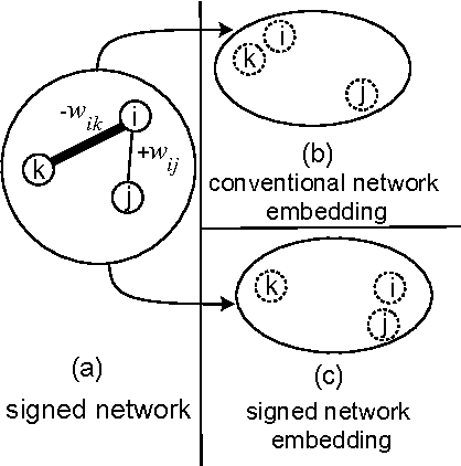 Figure 1 for SIGNet: Scalable Embeddings for Signed Networks
