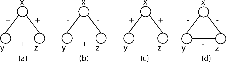 Figure 3 for SIGNet: Scalable Embeddings for Signed Networks