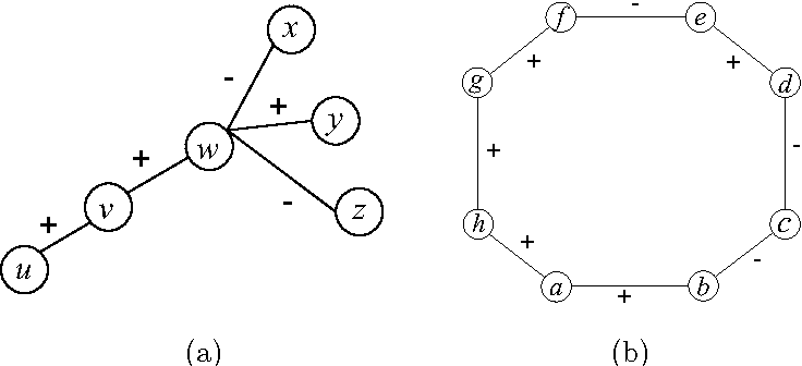 Figure 4 for SIGNet: Scalable Embeddings for Signed Networks