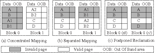 Figure 2 from MNFTL: An efficient flash translation layer