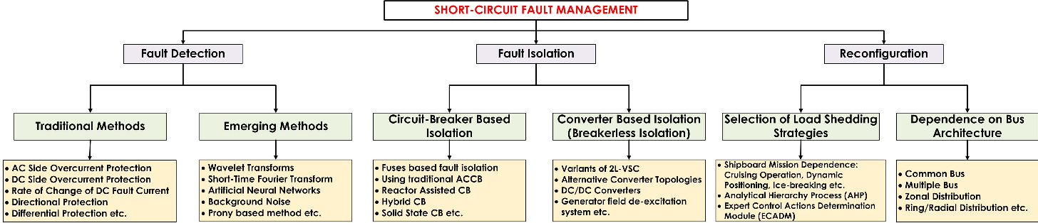 Short-Circuit Fault Management in DC Electric Ship Propulsion System ...