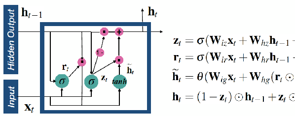 Figure 1 for RTMobile: Beyond Real-Time Mobile Acceleration of RNNs for Speech Recognition