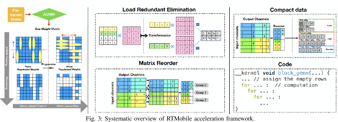 Figure 3 for RTMobile: Beyond Real-Time Mobile Acceleration of RNNs for Speech Recognition