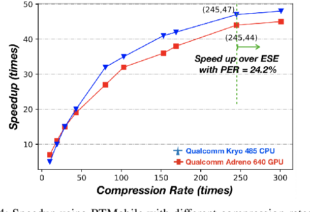 Figure 4 for RTMobile: Beyond Real-Time Mobile Acceleration of RNNs for Speech Recognition