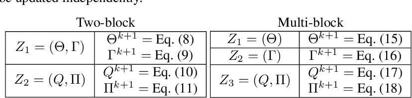 Figure 1 for Two-block vs. Multi-block ADMM: An empirical evaluation of convergence