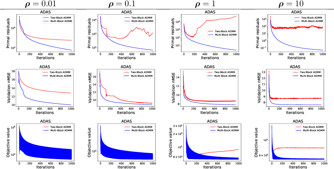 Figure 2 for Two-block vs. Multi-block ADMM: An empirical evaluation of convergence
