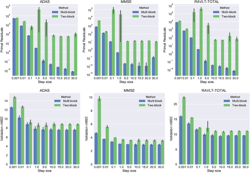 Figure 4 for Two-block vs. Multi-block ADMM: An empirical evaluation of convergence
