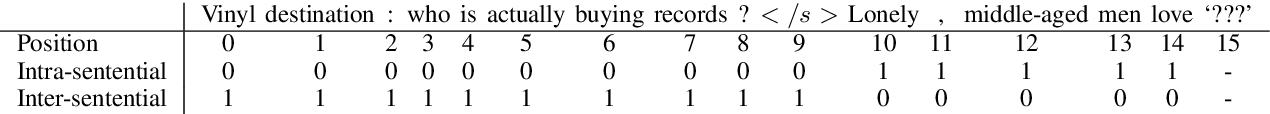 Figure 3 for Cued@wmt19:ewc&lms