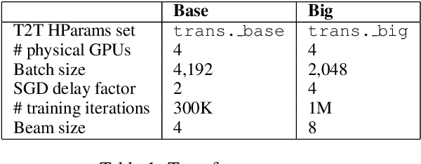 Figure 2 for Cued@wmt19:ewc&lms