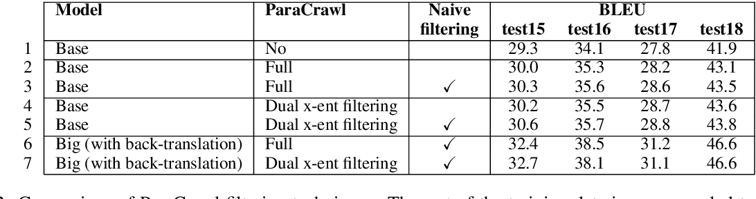 Figure 4 for Cued@wmt19:ewc&lms