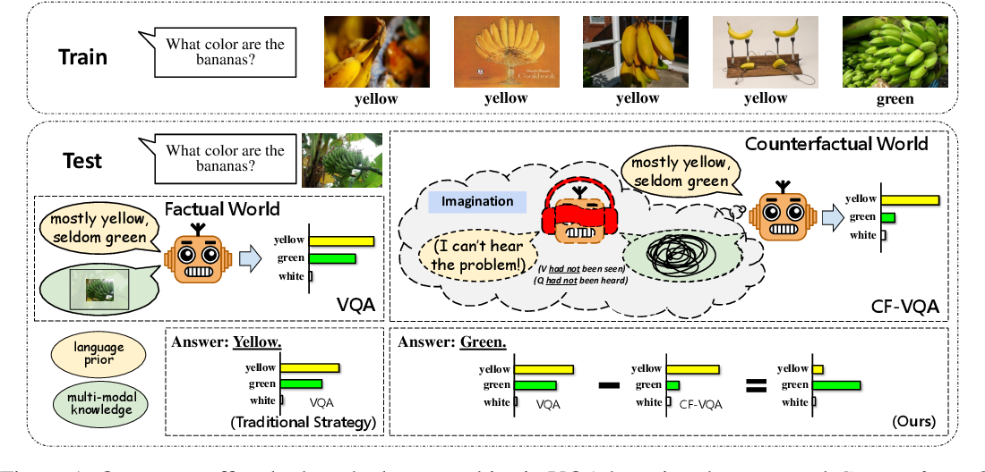 Figure 1 for Counterfactual VQA: A Cause-Effect Look at Language Bias