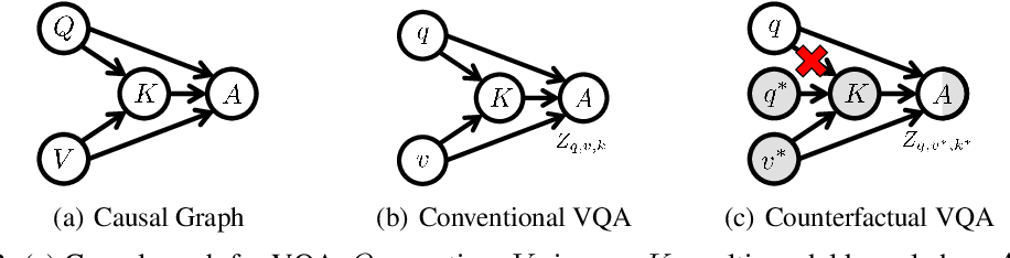 Figure 3 for Counterfactual VQA: A Cause-Effect Look at Language Bias