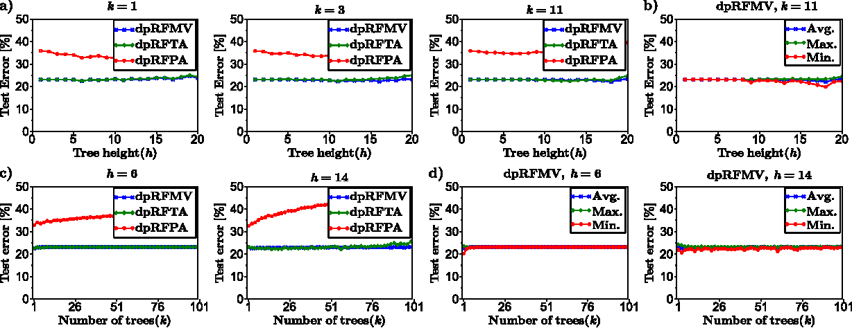 Figure 4 for Differentially- and non-differentially-private random decision trees