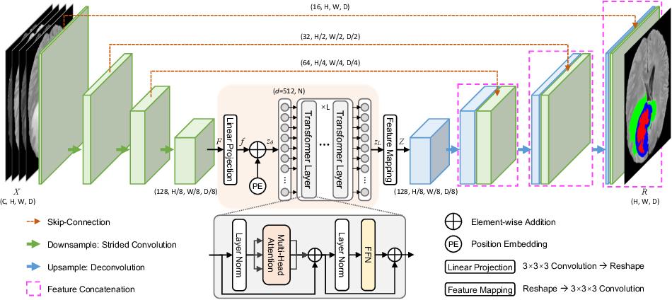 Figure 1 for TransBTS: Multimodal Brain Tumor Segmentation Using Transformer