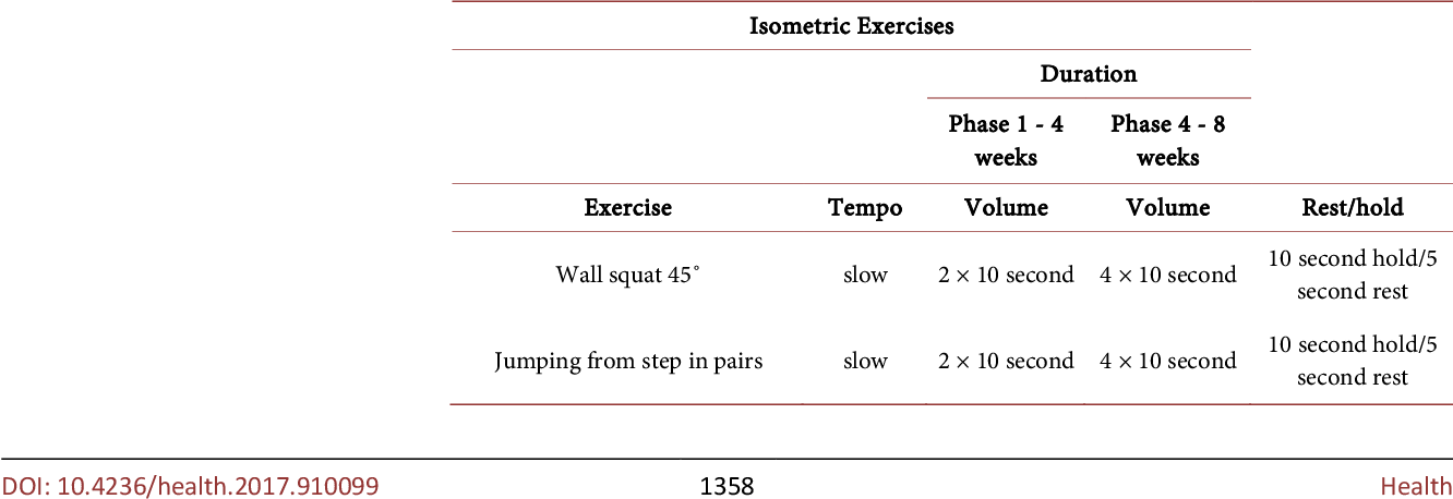 PDF] The Effect of Isometric and Isotonic Exercises of Lower