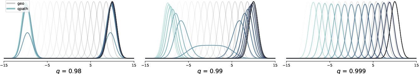 Figure 4 for q-Paths: Generalizing the Geometric Annealing Path using Power Means
