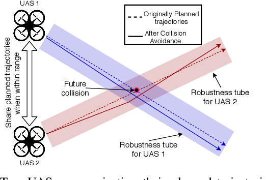 Figure 1 for Learning-to-Fly: Learning-based Collision Avoidance for Scalable Urban Air Mobility