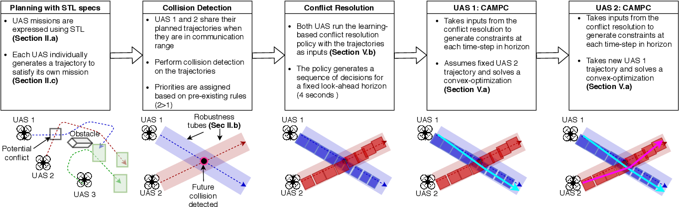 Figure 2 for Learning-to-Fly: Learning-based Collision Avoidance for Scalable Urban Air Mobility