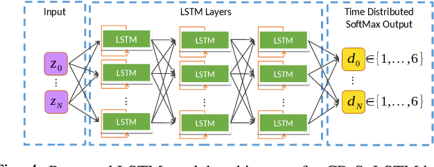 Figure 4 for Learning-to-Fly: Learning-based Collision Avoidance for Scalable Urban Air Mobility