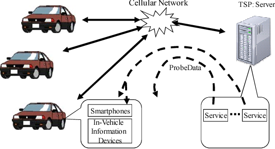 Fig. 1 Probe cars and telematics service
