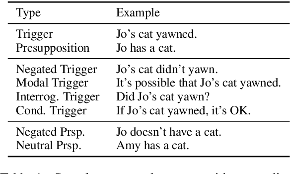 Figure 2 for Are Natural Language Inference Models IMPPRESsive? Learning IMPlicature and PRESupposition