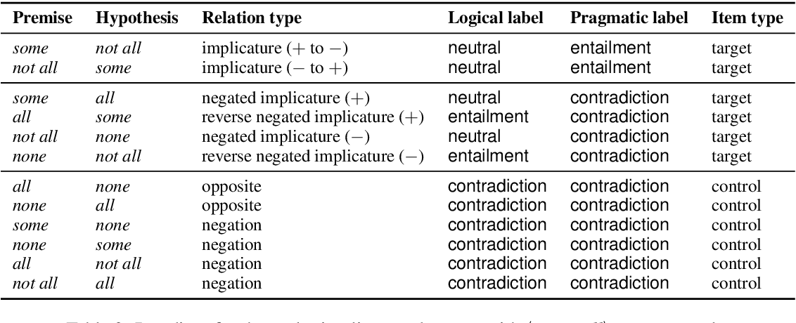 Figure 3 for Are Natural Language Inference Models IMPPRESsive? Learning IMPlicature and PRESupposition