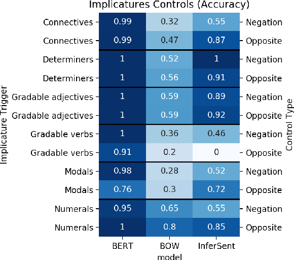 Figure 4 for Are Natural Language Inference Models IMPPRESsive? Learning IMPlicature and PRESupposition